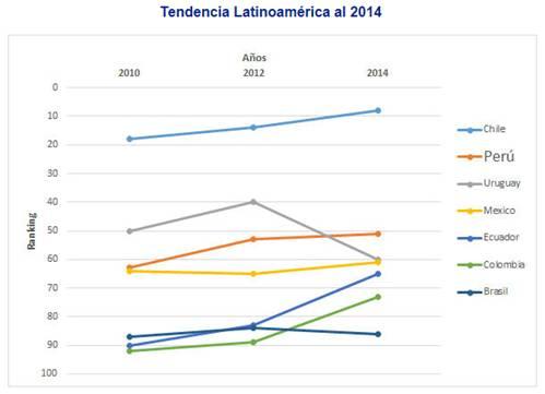 Fuente: Centro de Desarrollo Industrial (CDI).