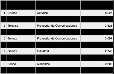 marcasMexico