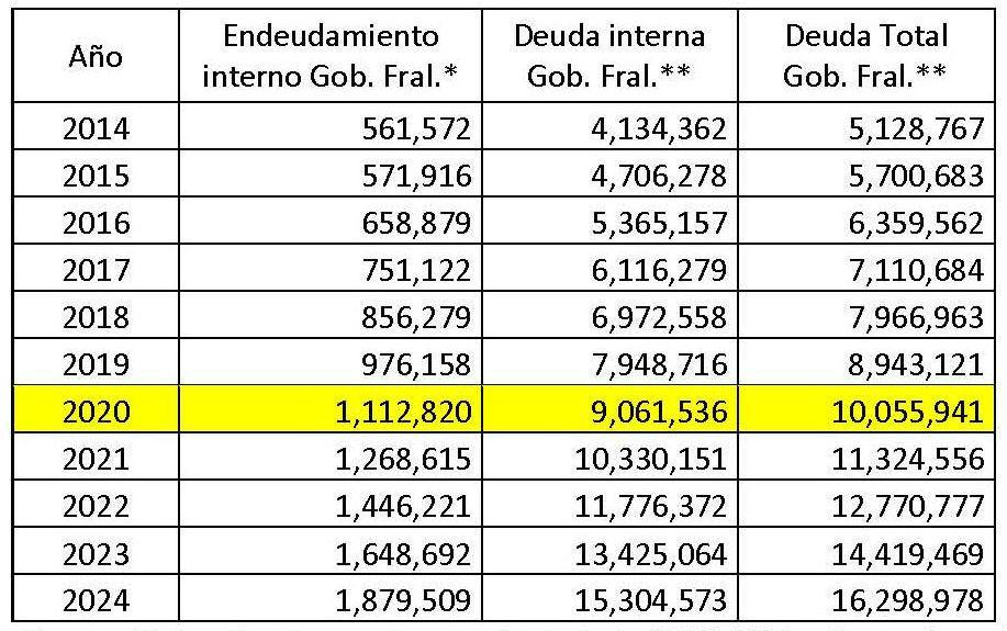 Fuente: Estimaciones propias, con datos de la SHCP 2014a, Banco de México 2014a, y la Ley de Ingresos de la Federación para el ejercicio fiscal 2014 e iniciativa para 2015. *Proyección que mantiene constante el 14% de endeudamiento como porcentaje del saldo de la deuda interna observado en 2014 y 2015. **Con base en el saldo a julio de 2014.