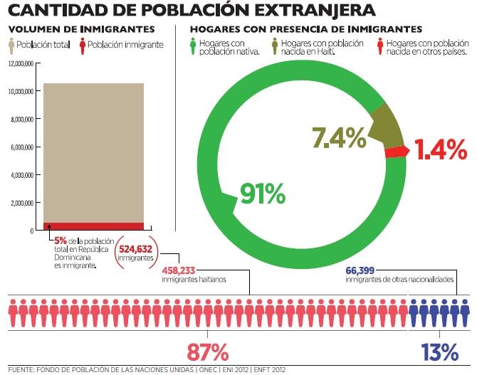 grafico2_inmigrantes