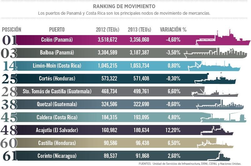 grafico_centroamerica_puerto