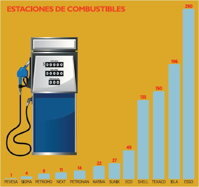 grafico_gasolina_republica_dominicana