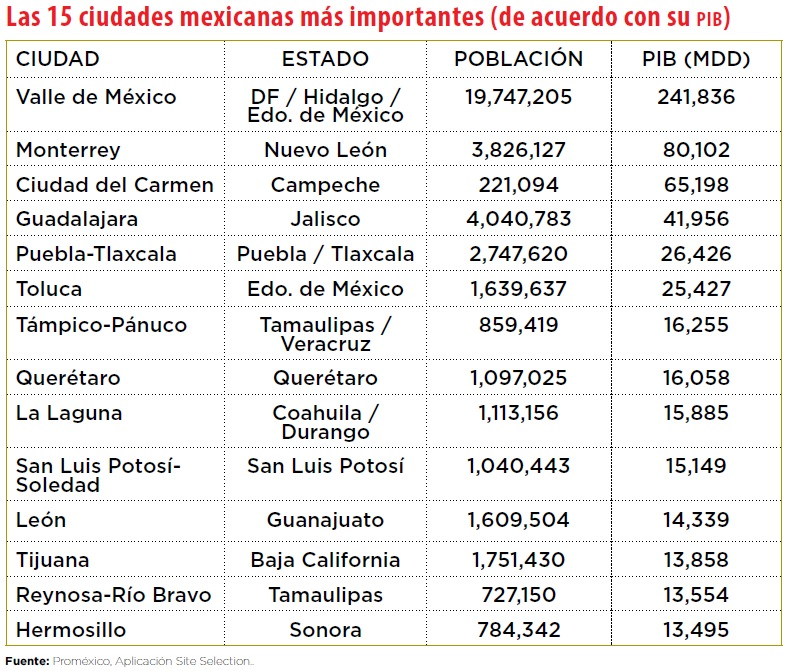 grafico_megaciudades_mexico