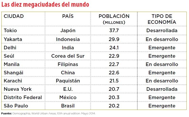 grafico_megaciudades_mundo
