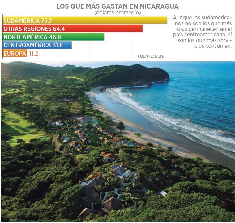 grafico_turismo_nicaragua