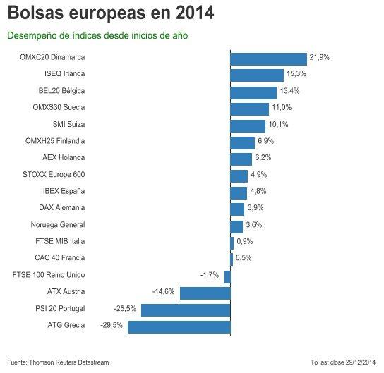Evolución bolsas europeas 2014