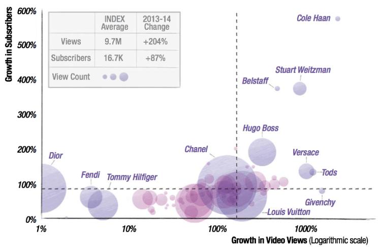 Crecimiento de videos vistos vs. suscriptores de canales de marcas de moda de lujo (oct. 14 vs. un año antes).