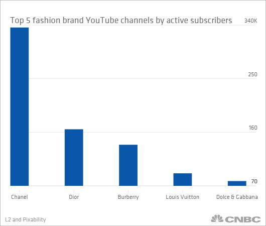 Chanel es la marca con mayor número de suscriptores.