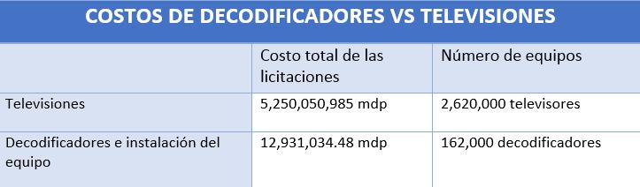 costos decodificadores robert