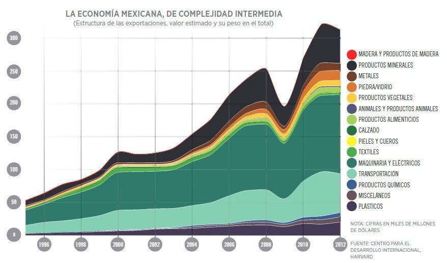 grafico_economia_tecnologia_mexico