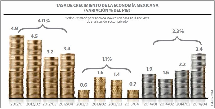 grafico_mexico_economia
