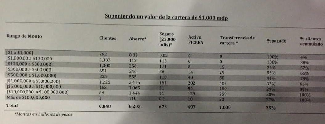 Cuadro proporcionado a Forbes por un empleado de Ficrea.