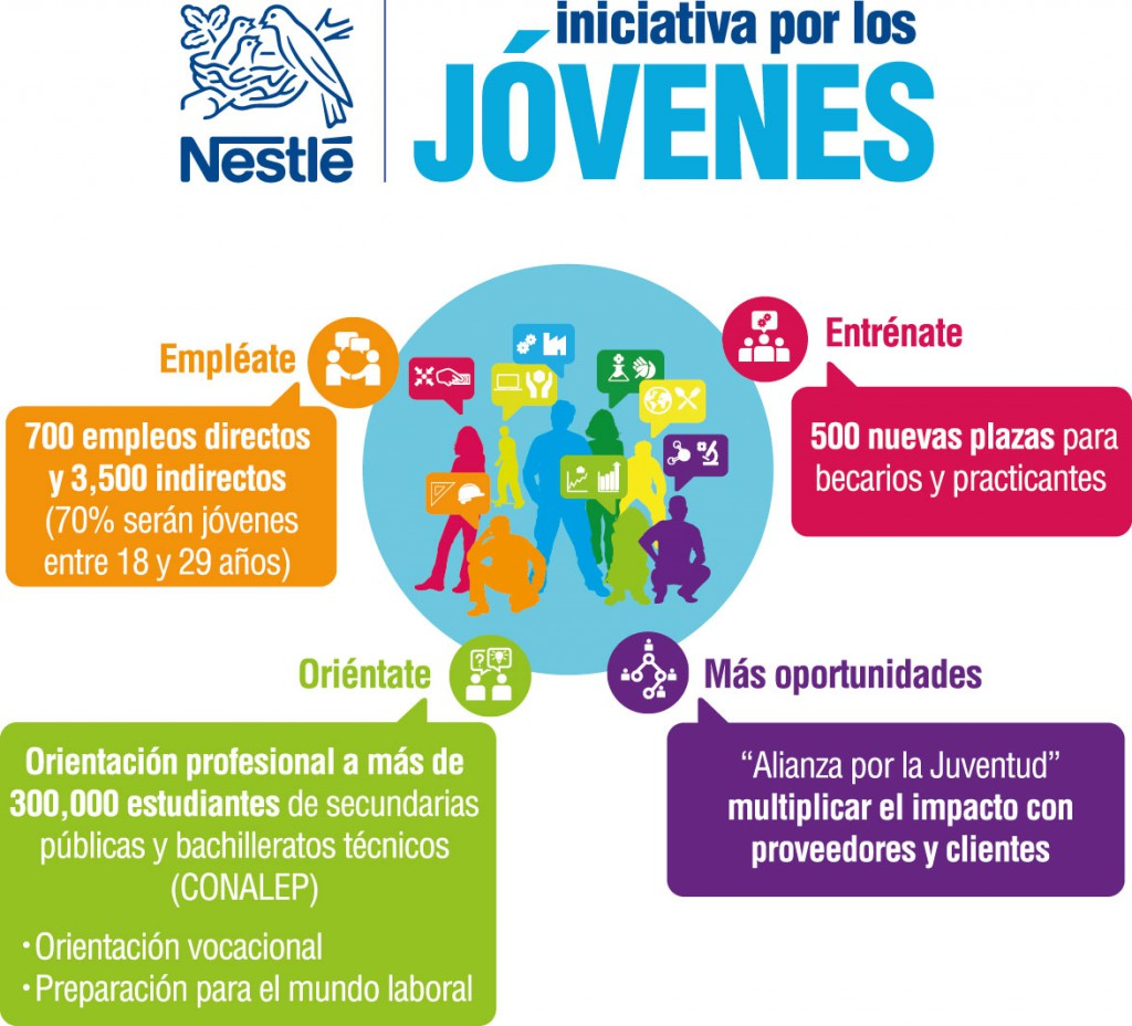 Foto: Nestlé México.