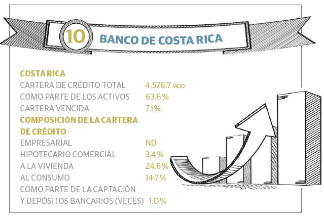 grafico_10_bancos_ca