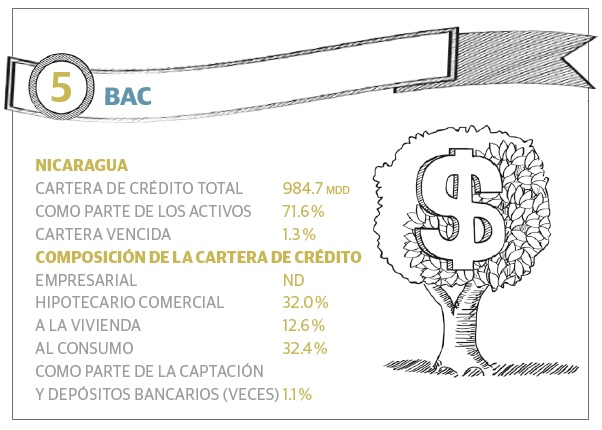 grafico_5_bancos_ca