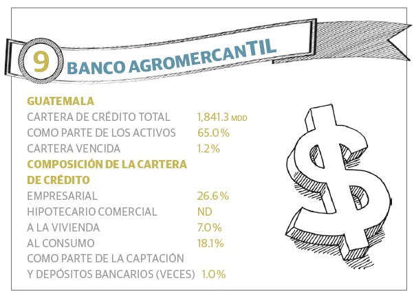 grafico_9_bancos_ca