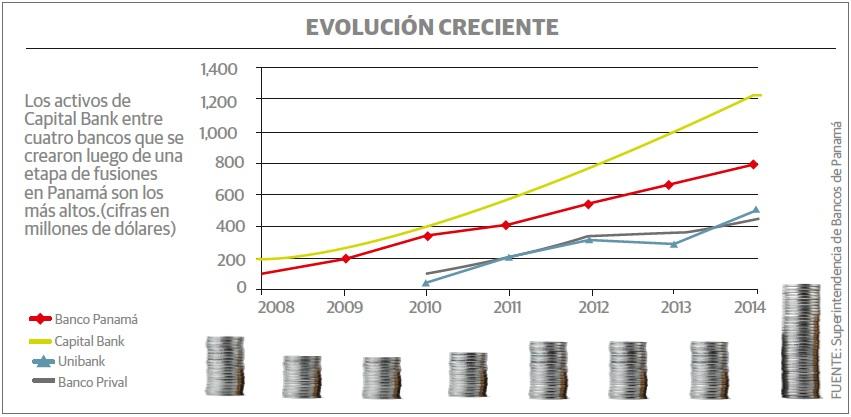 grafico_capital_bank