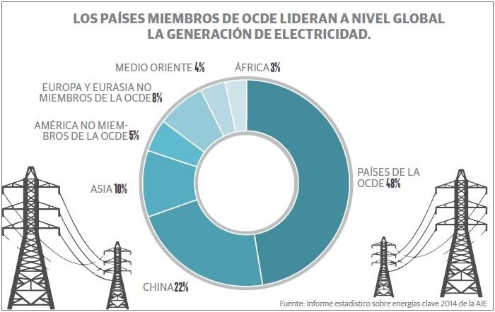 grafico_energia_renovable1