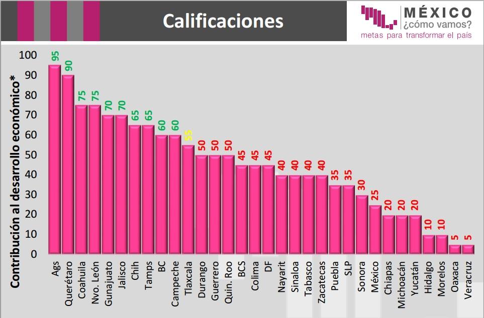 grafico_estados_crecimientio_economico