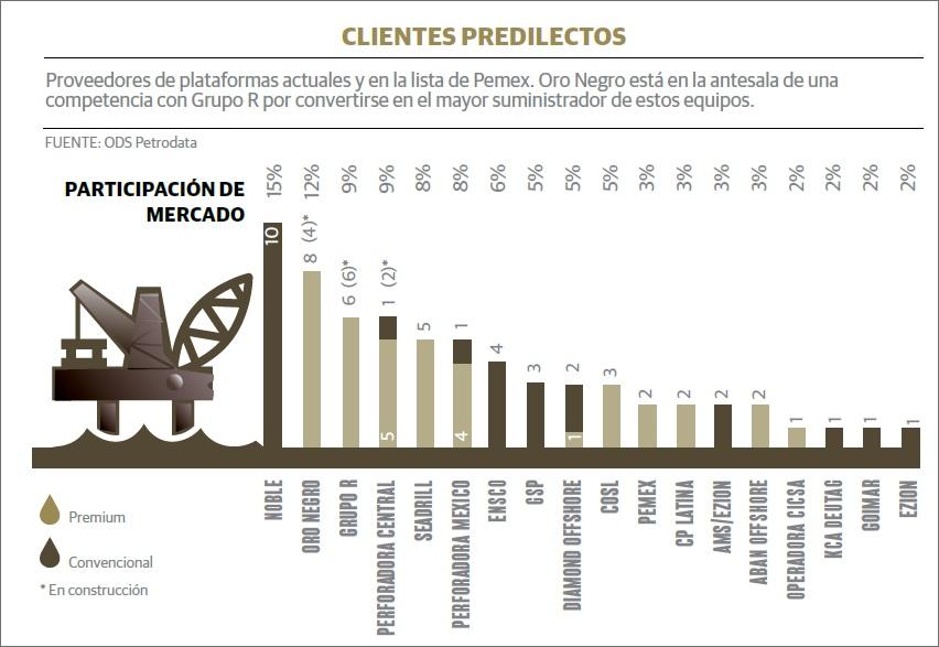 grafico_pemex_socio
