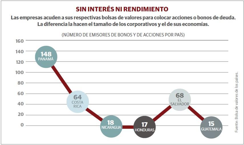 grafico_bolsas_centroamerica