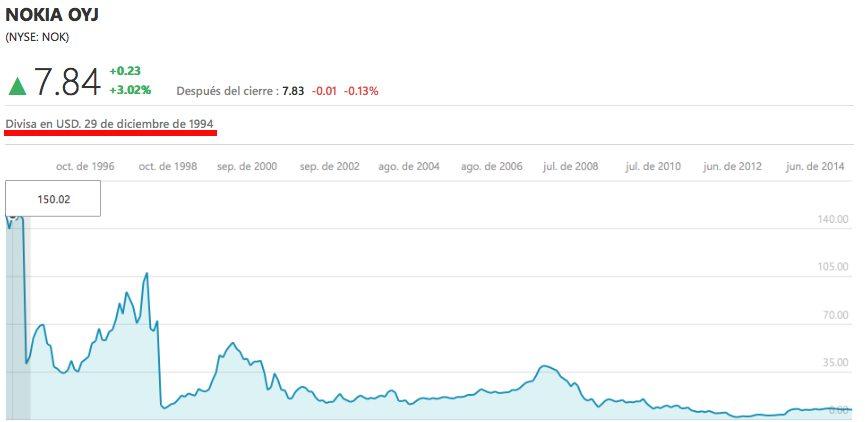 En poco menos de 20 años, de diciembre de 1994 al 20 de abril de 2015, la acción de Nokia pasó de 150 a 7 dólares. (Prodigy MSN)