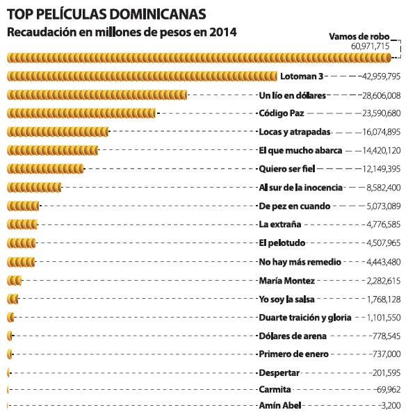 grafico_cine_republica_dominicana