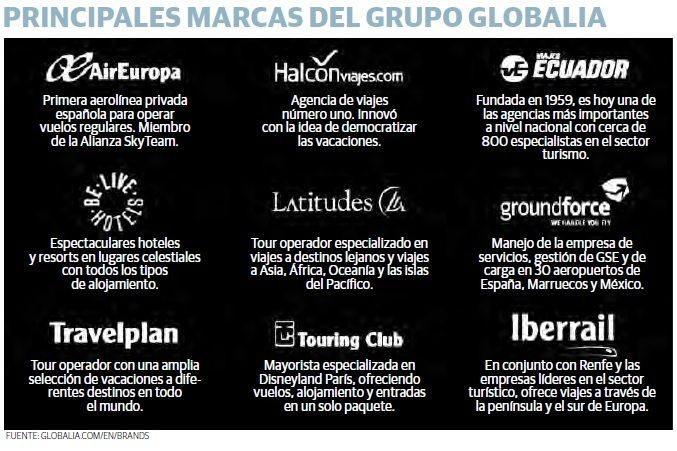 grafico_globalia
