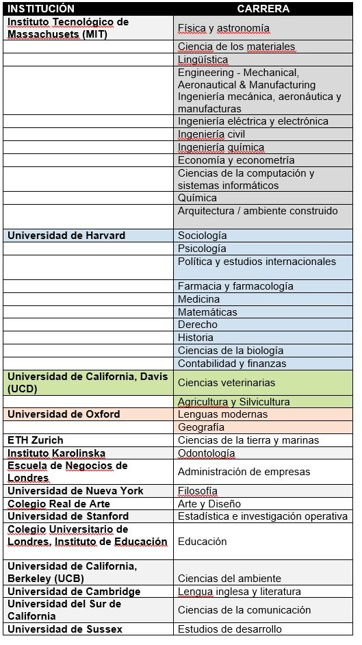 universidades ranking tabla