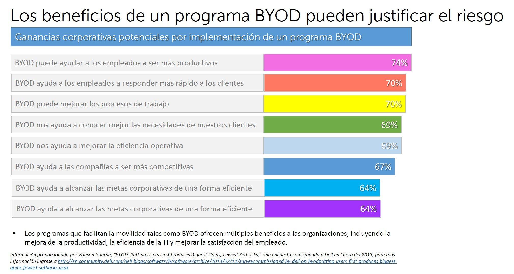Dell-BYOD