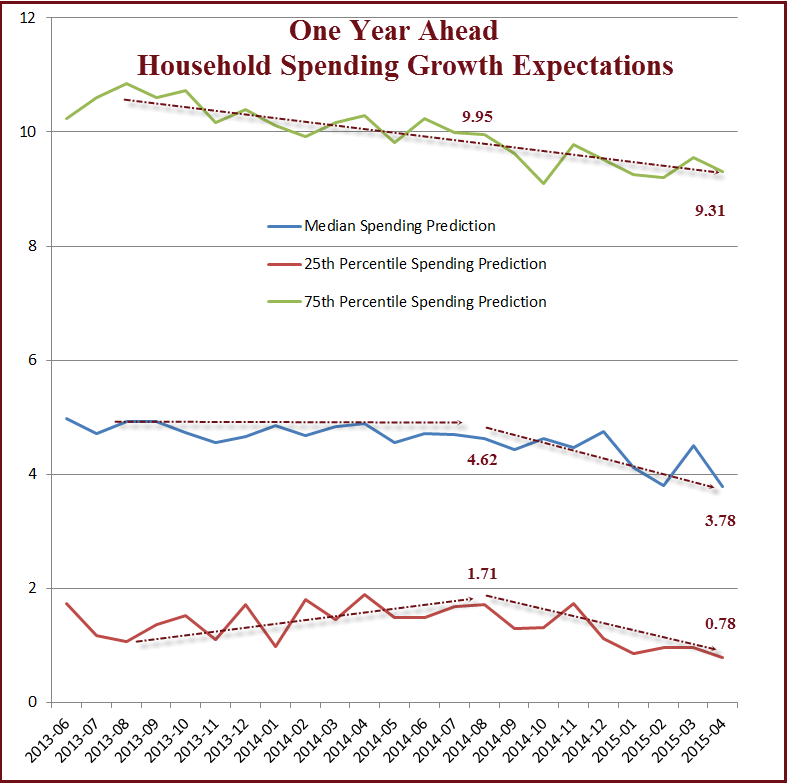 Memo-Household Spending Projections 2015-05-11