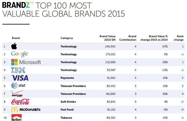 Top 10 de las marcas más vasliosas