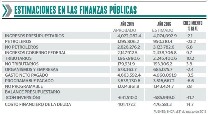 grafico_1_gasto_publico