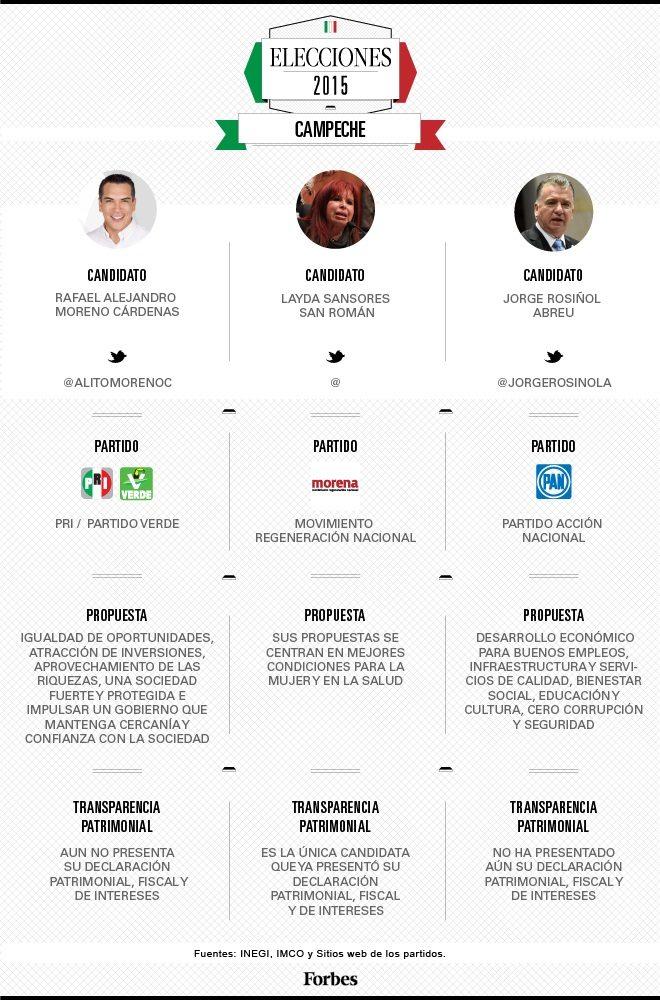 grafico_campeche_bueno
