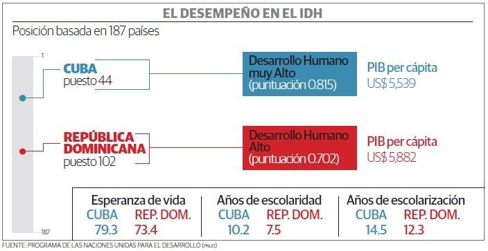 grafico_idh_cuba_republica_dominicana