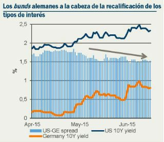Fuente: Pioneer Investments, datos de Bloomberg disponibles al 17 de junio de 2015.