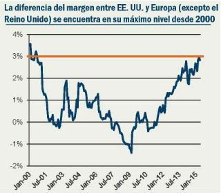 Fuente: Pioneer Investments, MSCI. Datos disponibles al 10 de junio de 2015. La diferencia del margen se calcula como la diferencia entre el margen MSCI US EBITDA y el margen MSCI Europe Ex UK EBITDA.