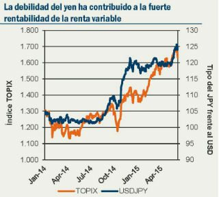 Fuente: Pioneer Investments, Bloomberg. Datos disponibles al 10 de junio de 2015.