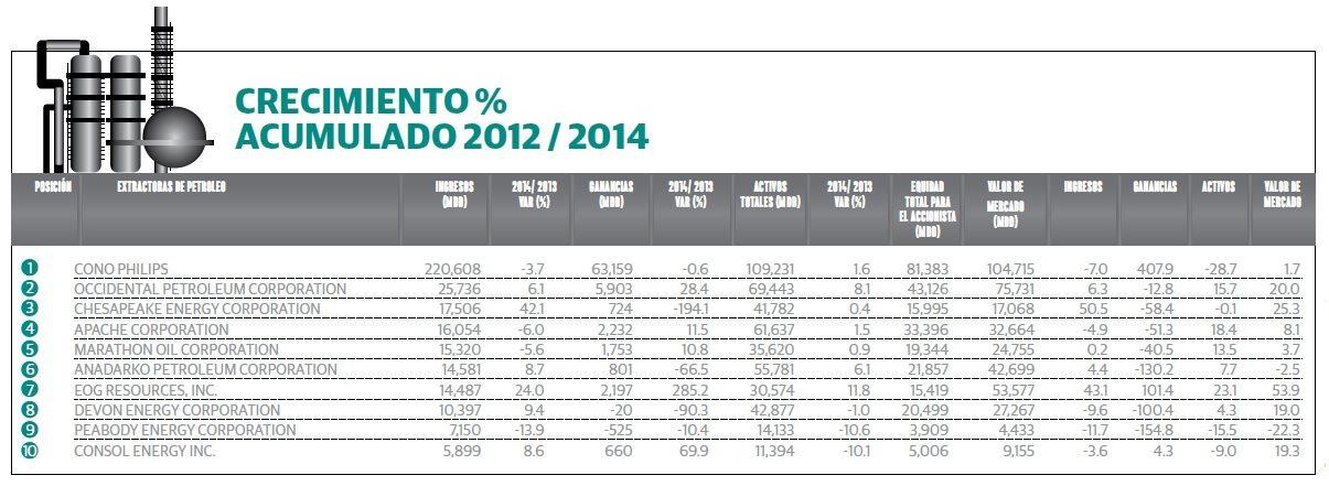 grafico_1_empresas_petroleras