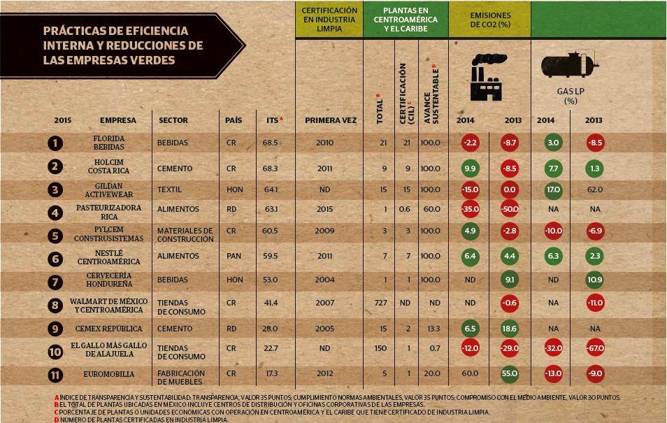 grafico_1_empresas_verdes