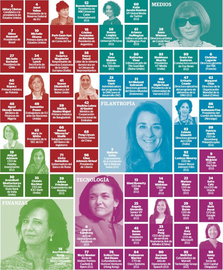 grafico_2_mujeres_poderosas_mundo