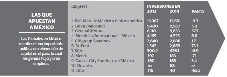 grafico_3_empresas_globales