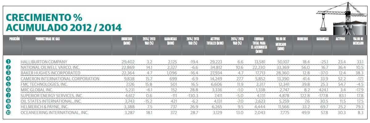 grafico_3_empresas_petroleras