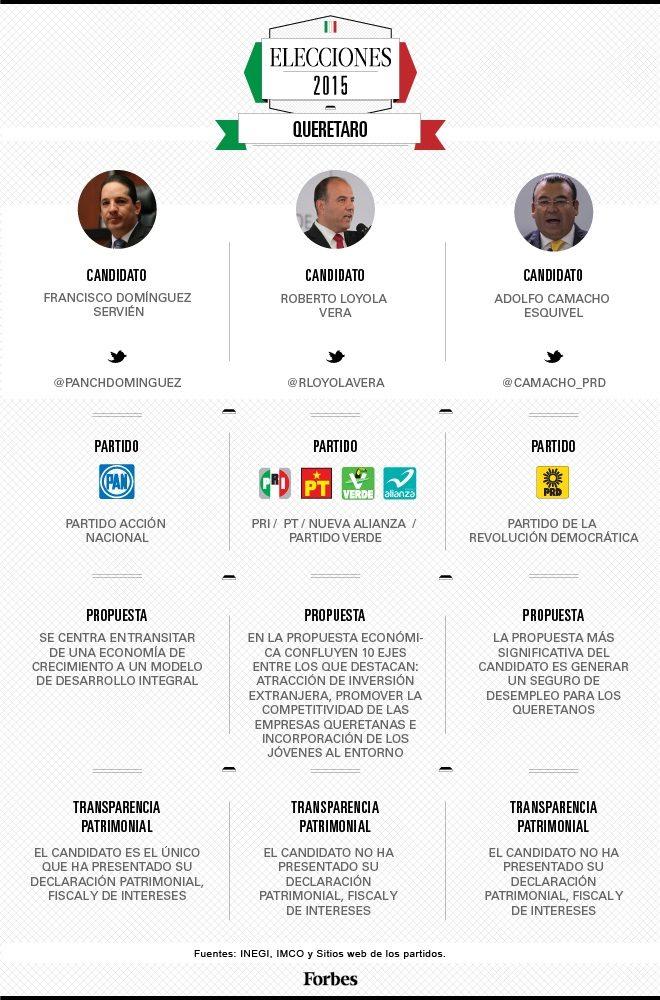 grafico_candidatos_queretaro