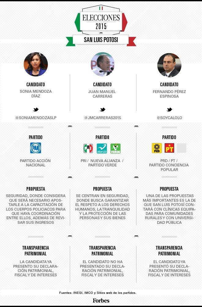 grafico_candidatos_san_luis_potosi