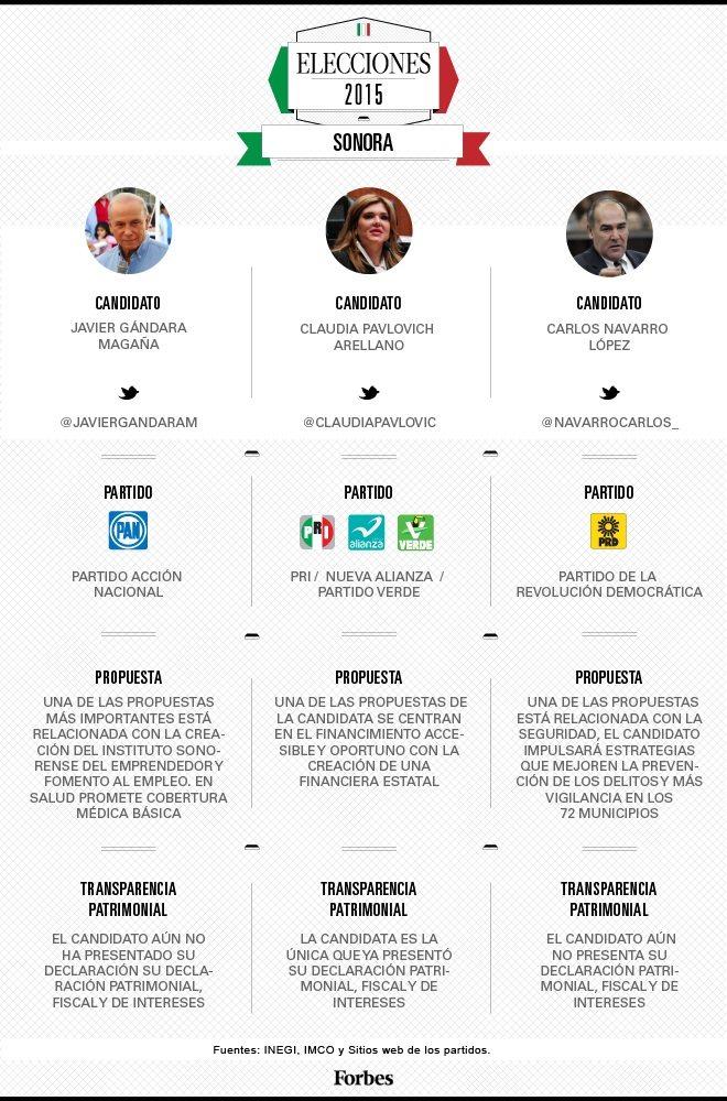 grafico_candidatos_sonora