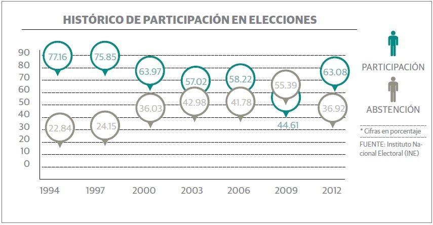 grafico_elecciones1