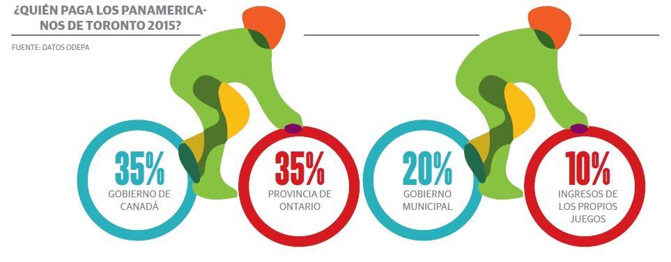 grafico_juegos_panamericanos