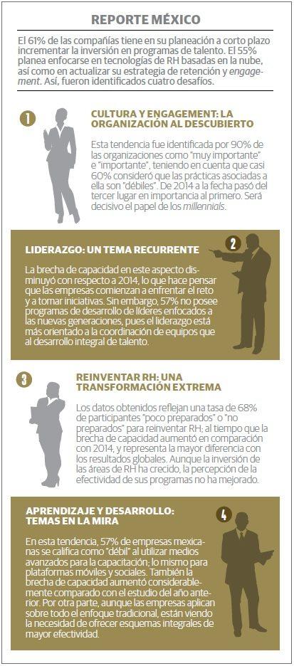 grafico_liderazgo_deloitte