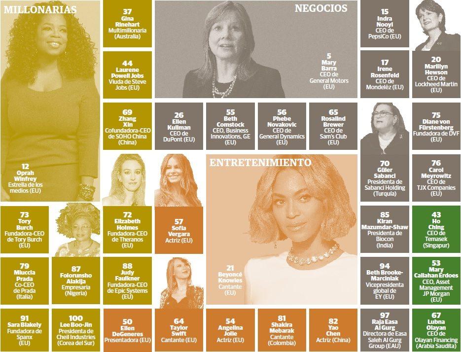 grafico_mujeres_poderosas_mundo